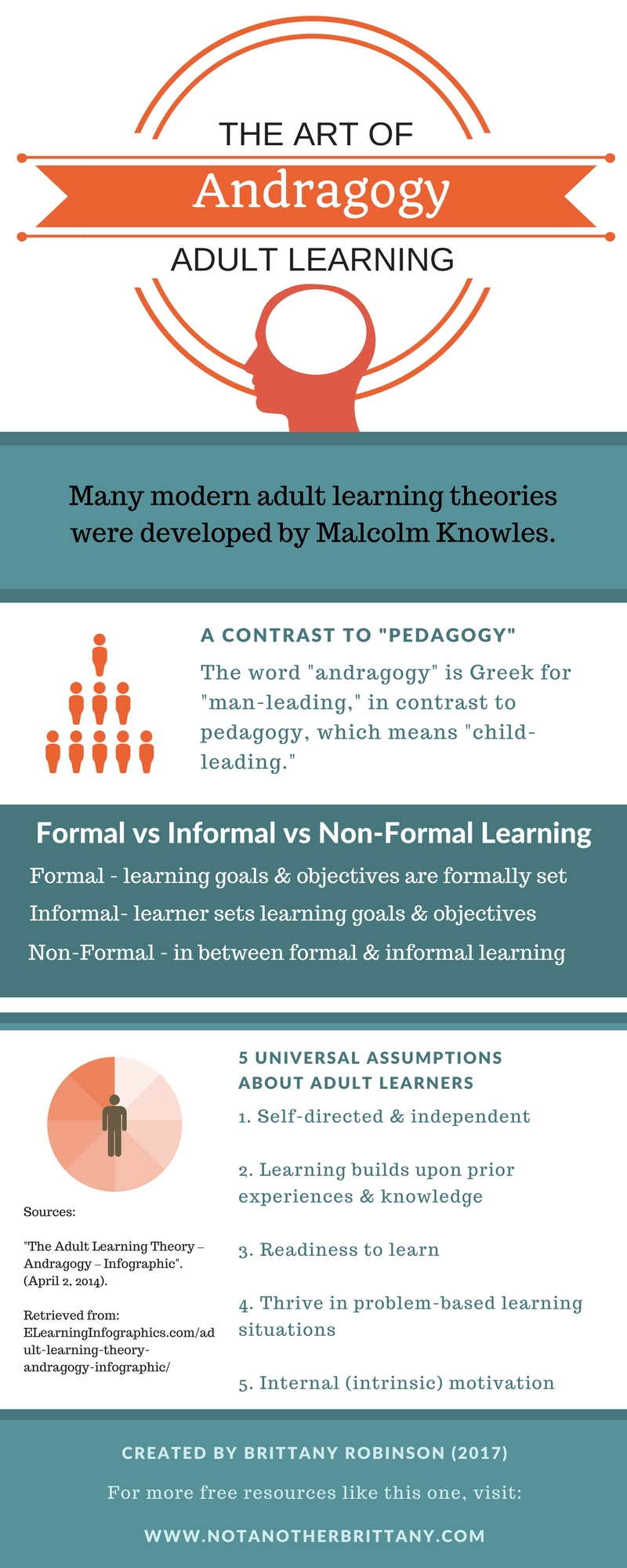 Andragogy: Adult Learning Theory